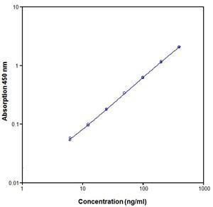 bms247-human-anti-annexin-v-platinum-elisa-1-plate-data